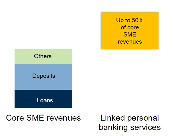 SME-linked personal banking revenues